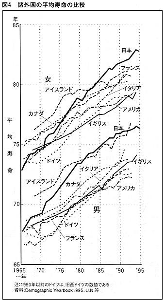 動物性たんぱく質の摂取量の増加と平均寿命の延びは相関関係にある 食肉の栄養知識/食肉とたんぱく質